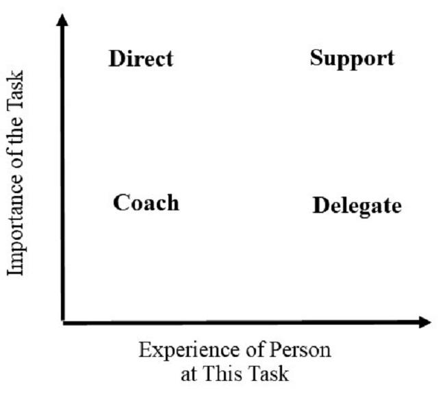 situational leadership 650 px